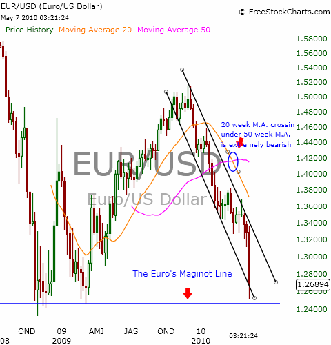 Weekly Chart of EUR/USD Currency Pair
