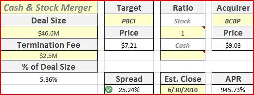 PBCI & BCBP Merger Analysis