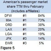market share table