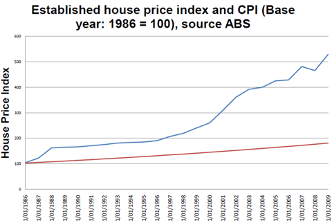 Australian property bubble, wikipedia