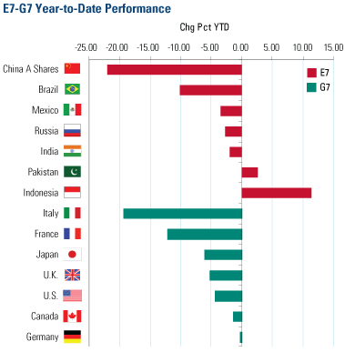 E7 G7 Year to Date Perf 061010
