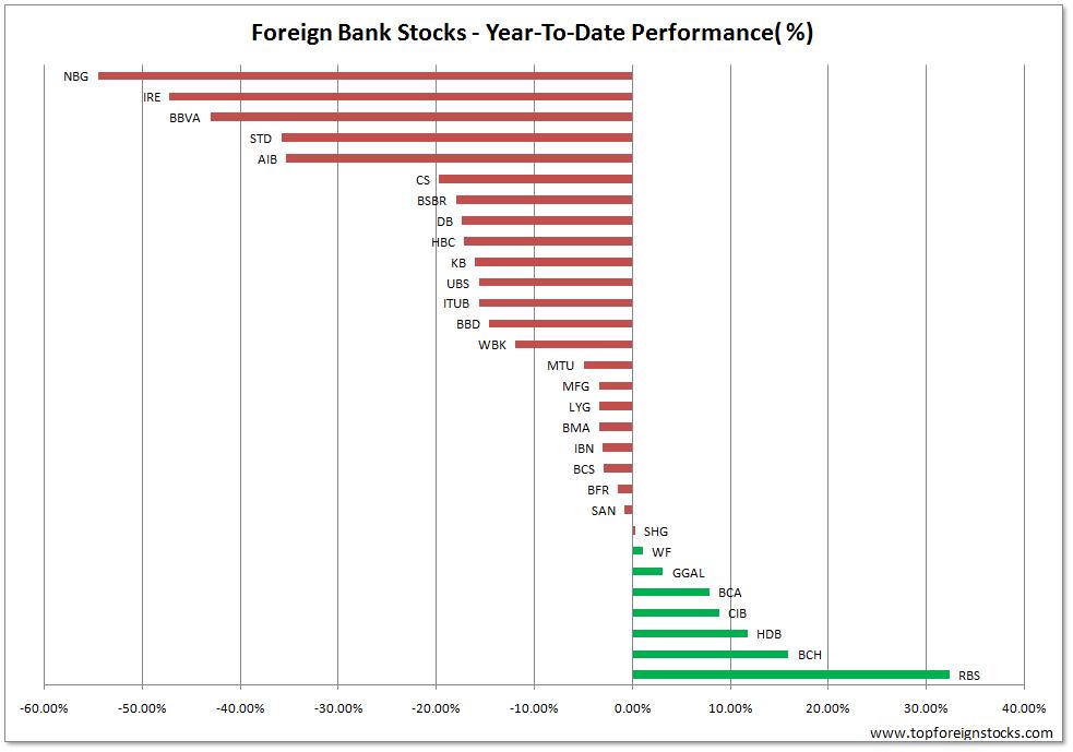 Foreign-banks-YTD-Best