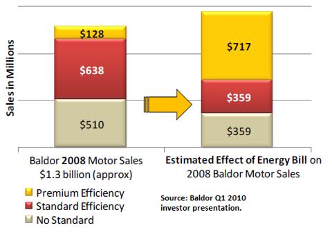 EISA Effect on motor sales