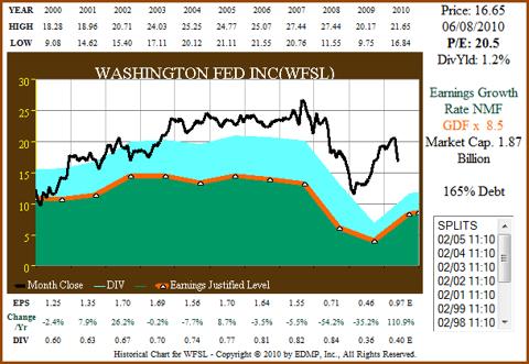 WFSL chart
