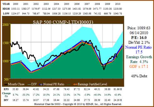 Figure 2A SP500 11yr EPS Growth Correlated to Price