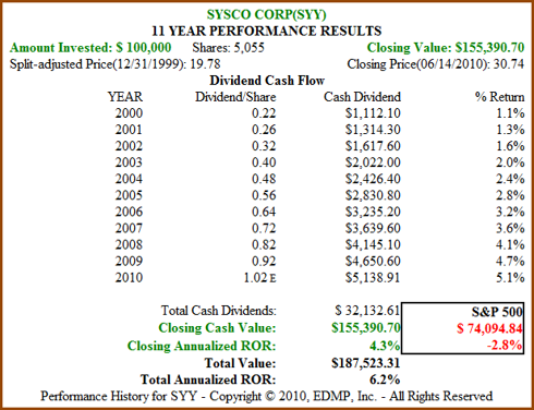 Figure 3B SYY 11yr Dividend and Price Performance