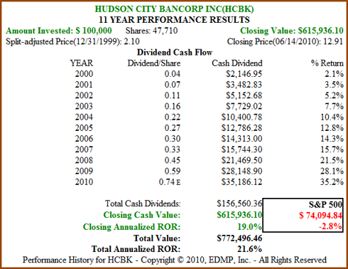 Figure 7B HCBK 11yr Dividend and Price Performance