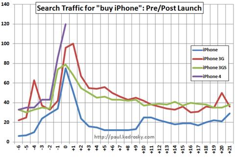 iphone-traffic