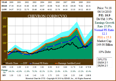 Figure 8A CVX 11yr EPS Growth Correlated to Price