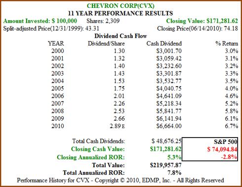 Figure 8B CVX 11yr Dividend and Price Performance