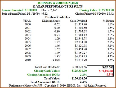 Figure 9B JNJ 11yr Dividend and Price Performance
