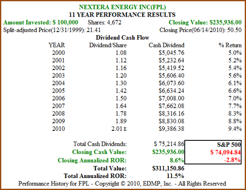 Figure 11B FPL 11yr Dividend and Price Performance