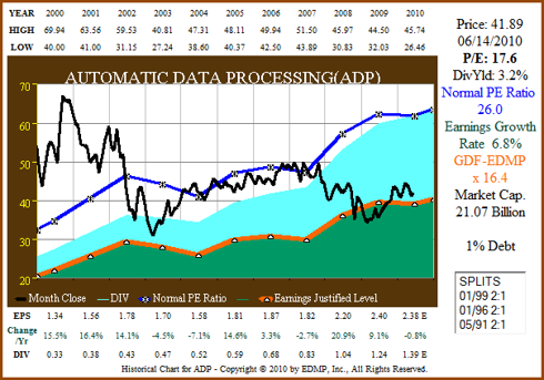 Figure 12A ADP 11yr EPS Growth Correlated to Price