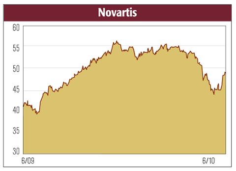 novartis graph