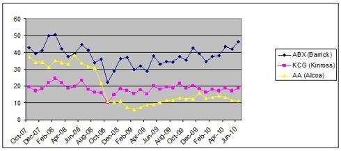 Chart ABX, KGC, AA