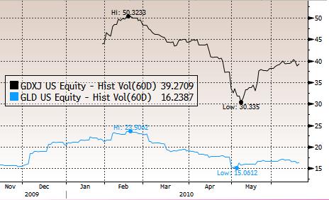 Gold ETF Volatility