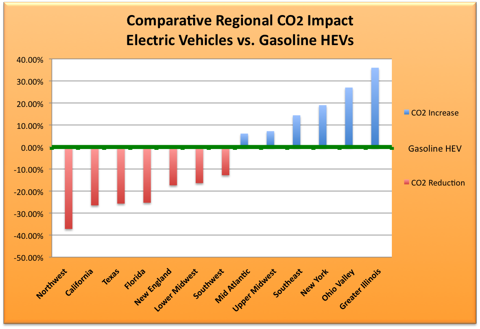 6.23.10 CO2 Graph.png