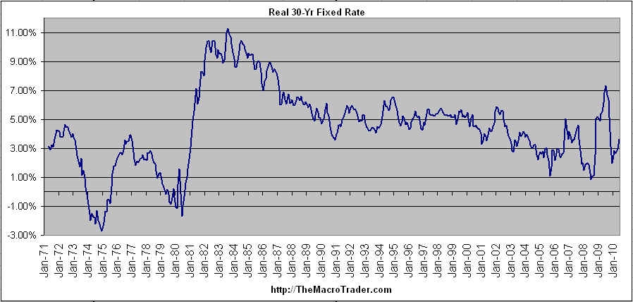 30 fixed interest mortgage rate year: