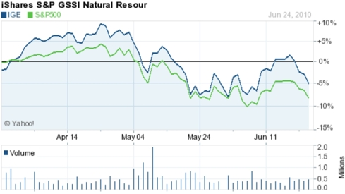 S&P 500 versus the IGE from Apr 25 - June 25, 2010