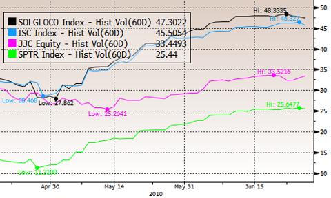 Copper ETF Volatility