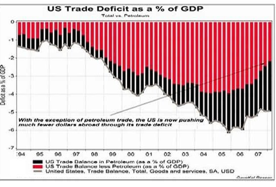 trade deficit of the us and A trade deficit occurs a country's imports exceeds its exports it is an economic measure used in the field of international trade.