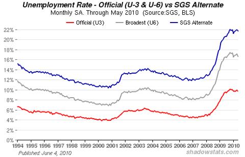 Chart of U.S. Unemployment