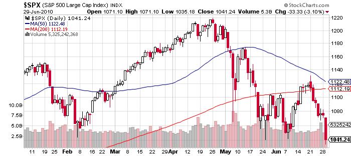 S&P 500 Price Chart June 29 2010