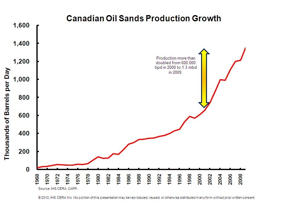 Canadian-Oil-sands-Production-Growth
