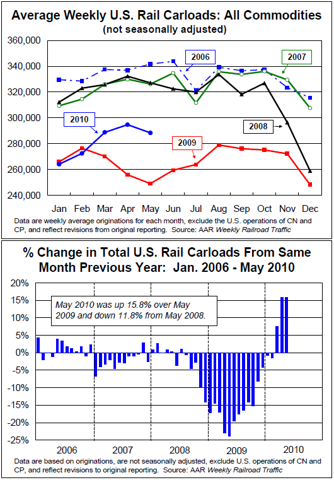RTIJUNE RAILTIME INDICATORS REPORT SHOWS FURTHER STRENGTH IN RAILS