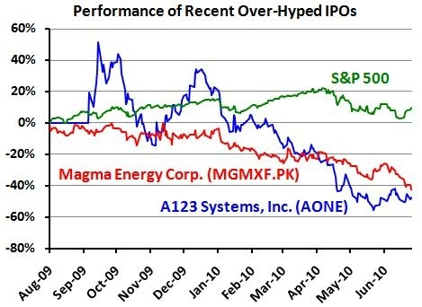 Performance of Recent Over-Hyped IPOs