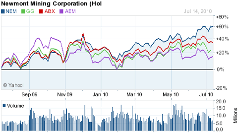 NEWMONT GOLD OUTPERFORMS
