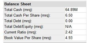 valu-balance-sheet-data