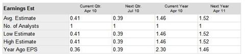 valu-earnings-estimates