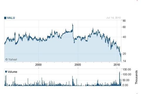 valu-long-term-chart