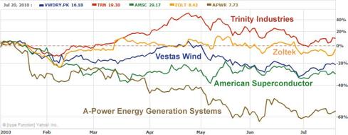 2010 YTD Wind Energy Stocks Performance