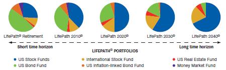 LifePath portfolios