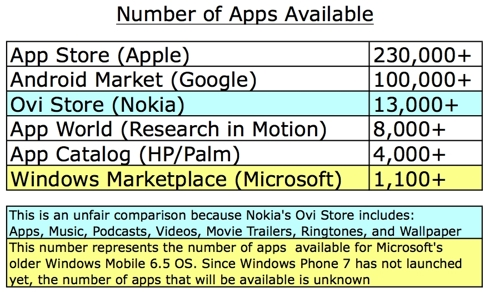 Number of Apps Available