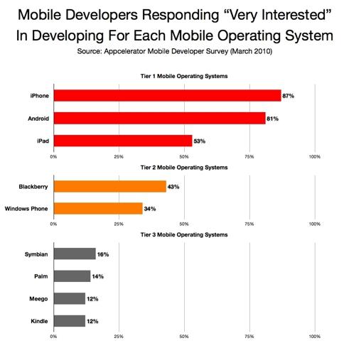 Mobile Developer Survey
