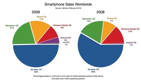 Smartphone Sales Worldwide