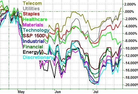 072510-sector-percent-performance