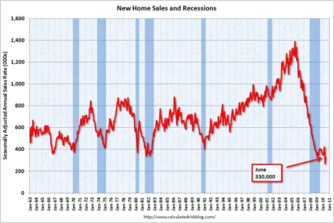 New Home Sales June 2010