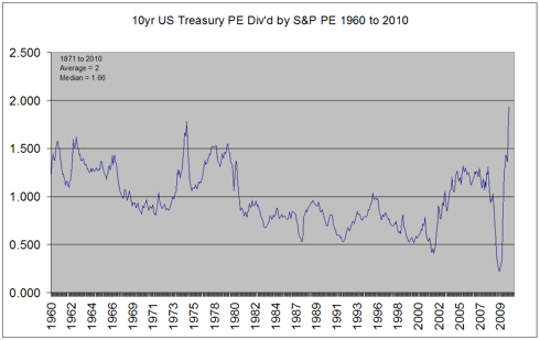 10 year US Treasurys inverse yield divided by S&P PE