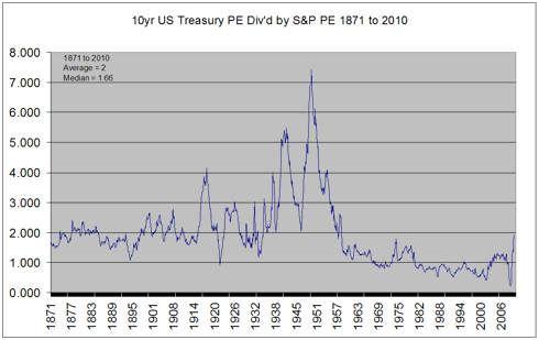 10 year US Treasury inverse yields compared to S&P PE