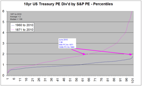Treasury Vs Stocks Percentiles