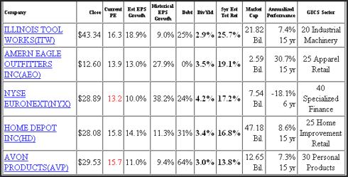 Figure 1 Summary Fundamental Data & Forecasts