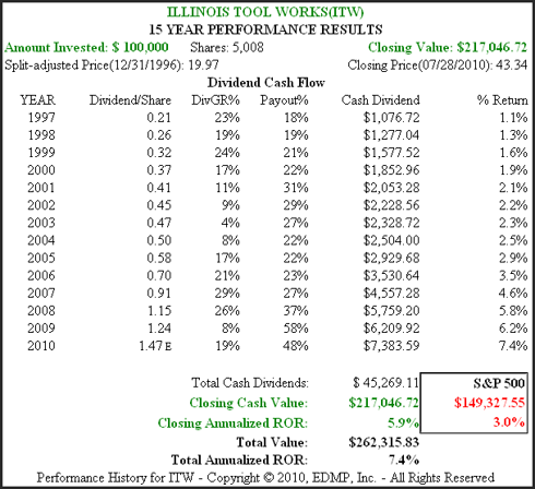 Figure 2B ITW 15yr. Dividend & Price Performance History