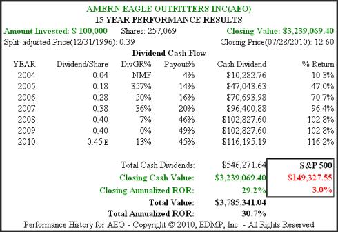 Figure 3B AEO 15yr. Dividend & Price Performance History
