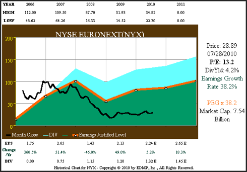 Figure 4A NYX 6yr. EPS Growth Correlated to Price
