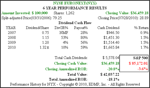 Figure 4B NYX 6yr. Dividend & Price Performance History