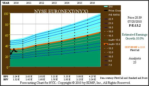 Figure 4C (<a href='http://seekingalpha.com/symbol/NYX' title='NYSE Euronext'>NYX</a>) Consensus Earnings Forecast